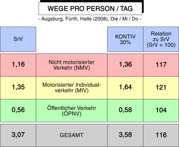 Wege pro Person/ Tag